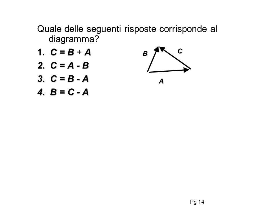 Quale delle seguenti risposte corrisponde al diagramma 1. C = B + A
