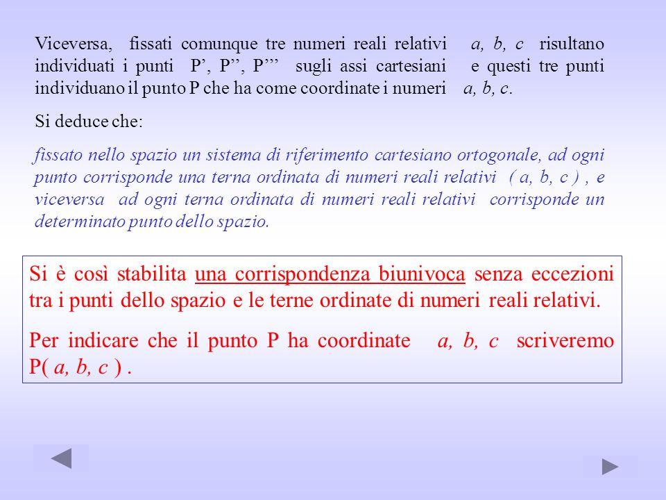 Viceversa, fissati comunque tre numeri reali relativi a, b, c risultano individuati i punti P', P'', P''' sugli assi cartesiani e questi tre punti individuano il punto P che ha come coordinate i numeri a, b, c.