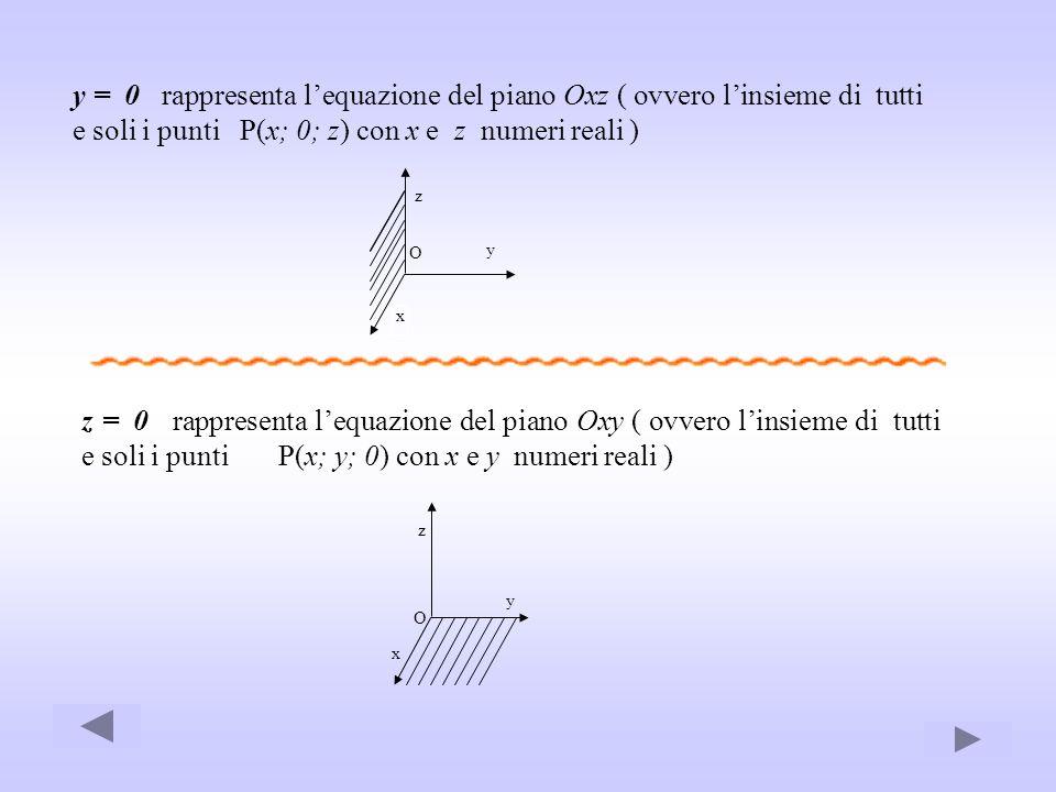 y = 0 rappresenta l'equazione del piano Oxz ( ovvero l'insieme di tutti e soli i punti P(x; 0; z) con x e z numeri reali )
