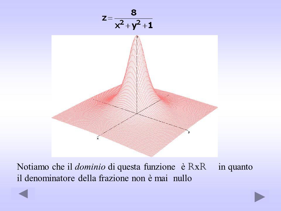 Notiamo che il dominio di questa funzione è RxR in quanto il denominatore della frazione non è mai nullo.