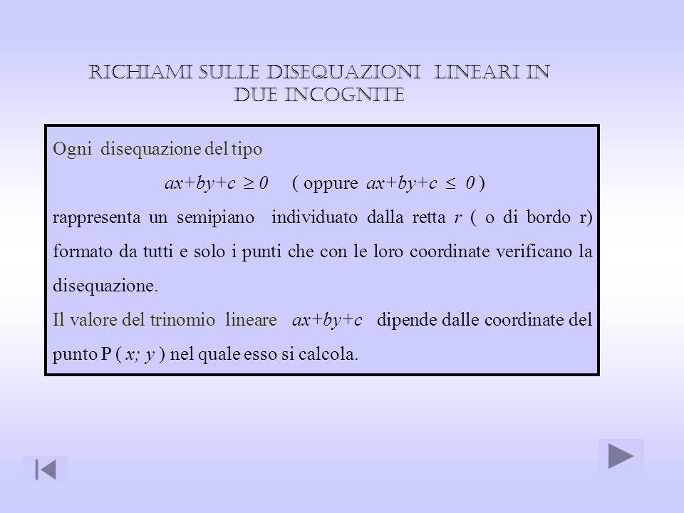 Richiami sulle Disequazioni lineari in due incognite