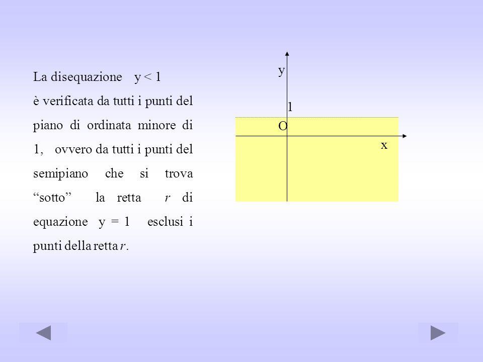 La disequazione y < 1