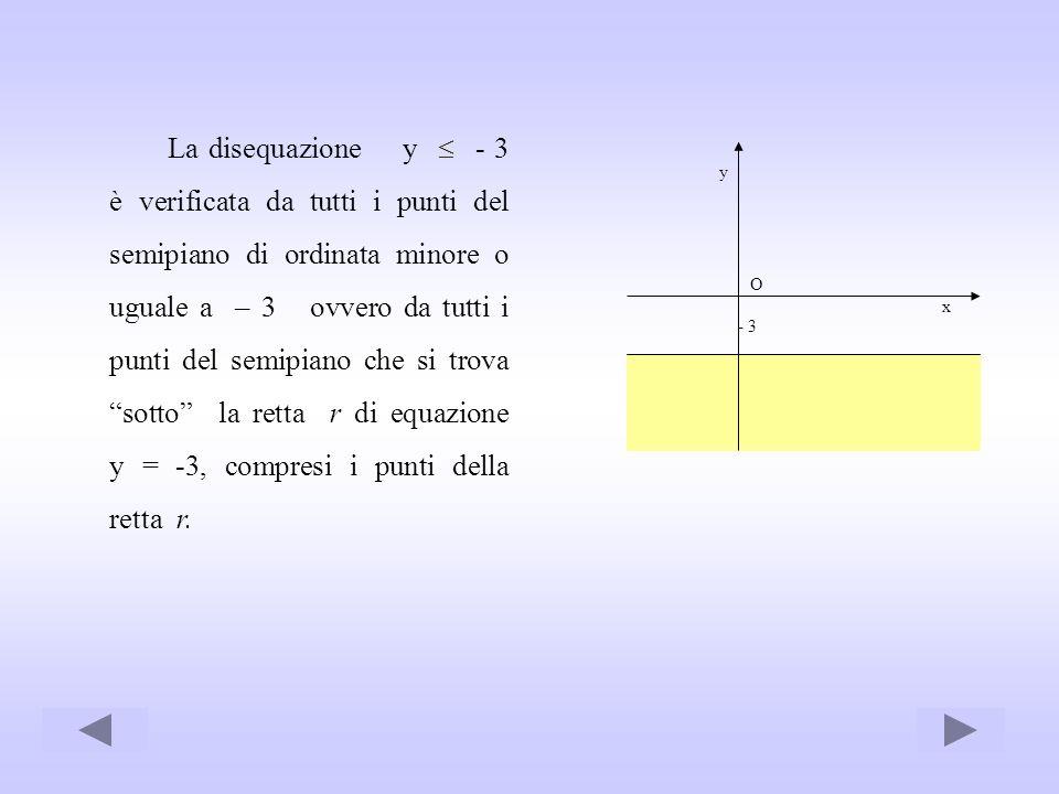 La disequazione y  - 3 è verificata da tutti i punti del semipiano di ordinata minore o uguale a – 3 ovvero da tutti i punti del semipiano che si trova sotto la retta r di equazione y = -3, compresi i punti della retta r.