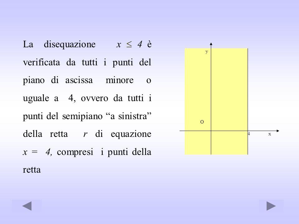 La disequazione x  4 è verificata da tutti i punti del piano di ascissa minore o uguale a 4, ovvero da tutti i punti del semipiano a sinistra della retta r di equazione x = 4, compresi i punti della retta