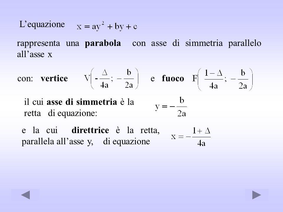 L'equazione rappresenta una parabola con asse di simmetria parallelo all'asse x. con: vertice. e fuoco.