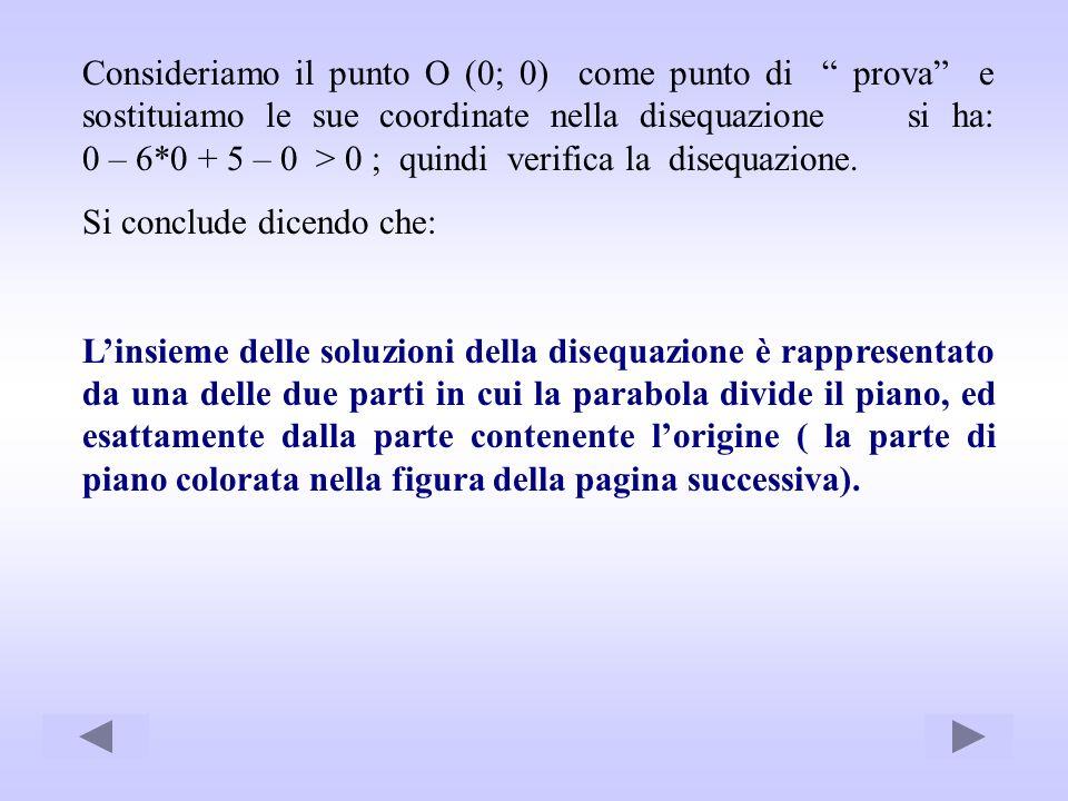 Consideriamo il punto O (0; 0) come punto di prova e sostituiamo le sue coordinate nella disequazione si ha: 0 – 6*0 + 5 – 0 > 0 ; quindi verifica la disequazione.