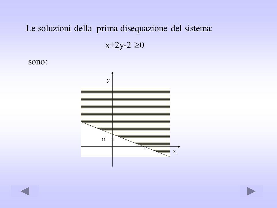 Le soluzioni della prima disequazione del sistema: x+2y-2 0 sono: