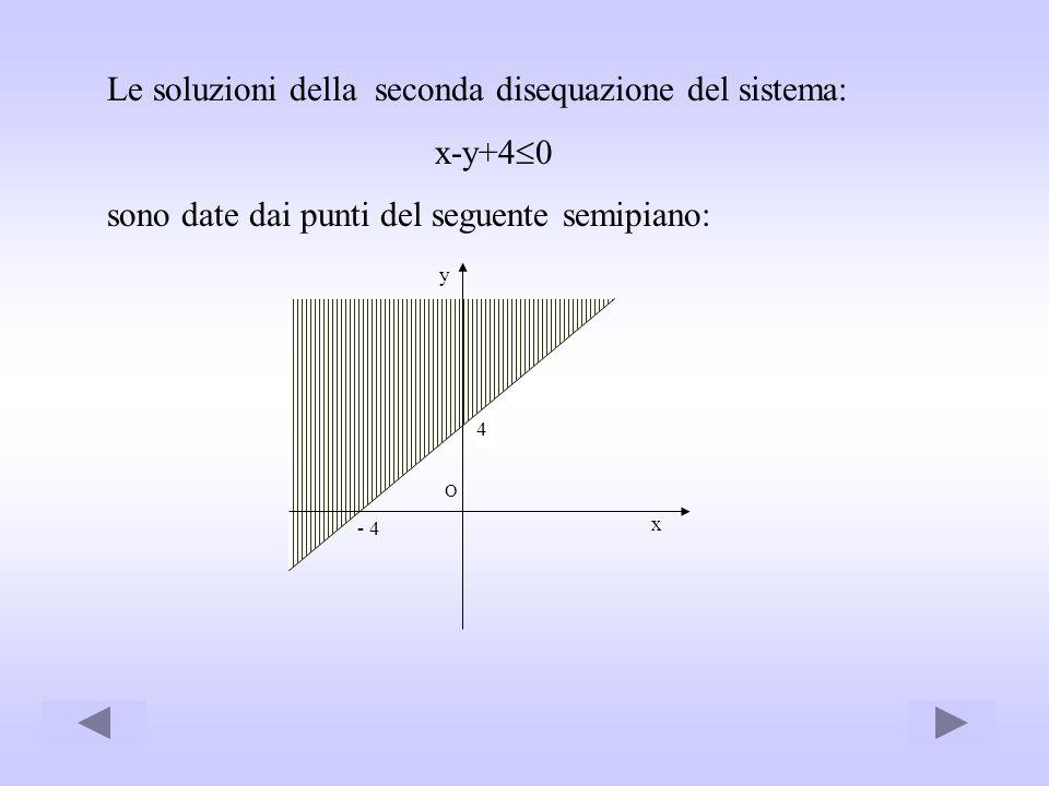 Le soluzioni della seconda disequazione del sistema: x-y+40