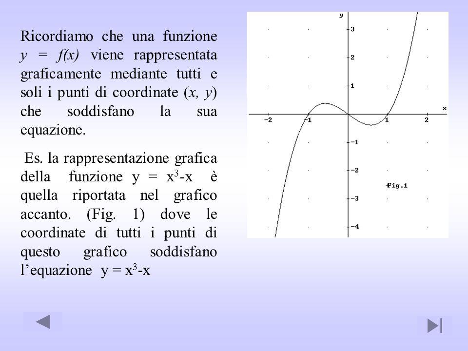 Ricordiamo che una funzione y = f(x) viene rappresentata graficamente mediante tutti e soli i punti di coordinate (x, y) che soddisfano la sua equazione.