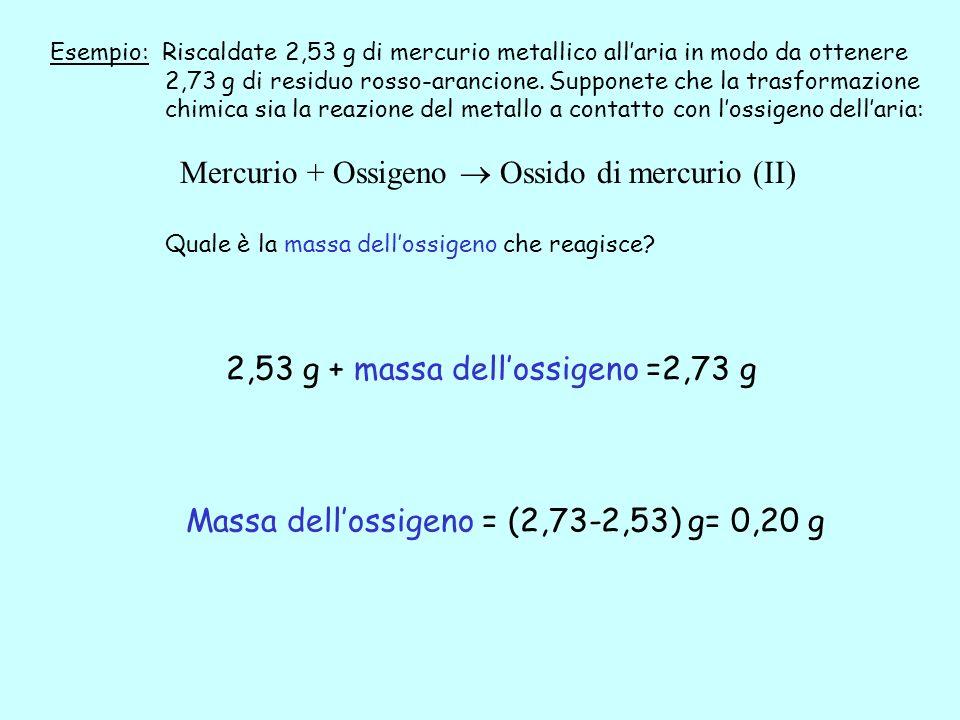 Mercurio + Ossigeno  Ossido di mercurio (II)