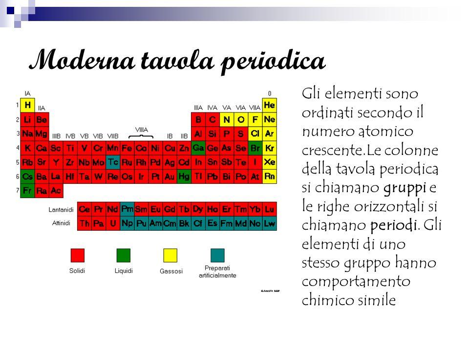 Moderna tavola periodica