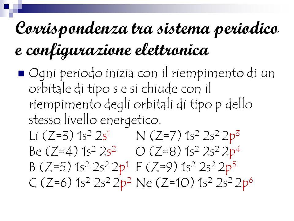 Corrispondenza tra sistema periodico e configurazione elettronica