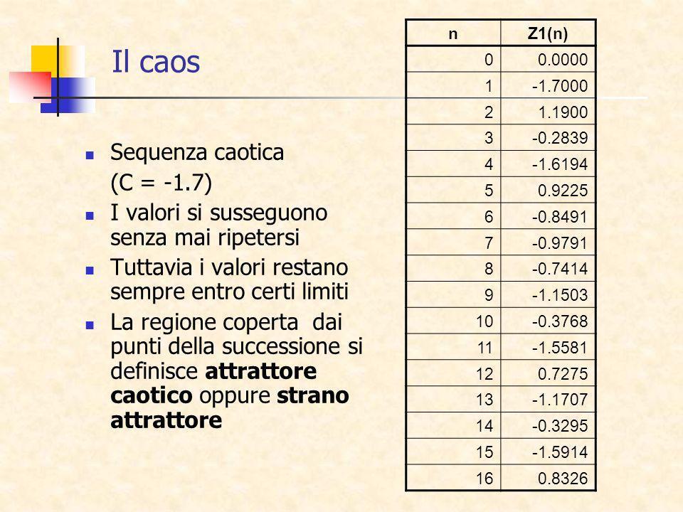 Il caos Sequenza caotica (C = -1.7)