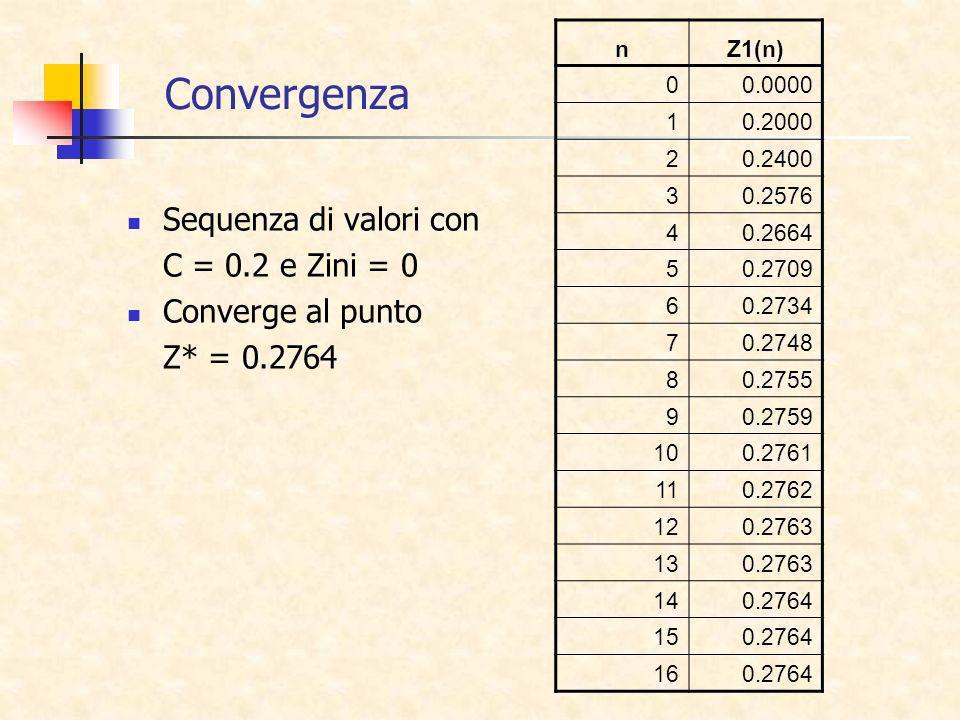 Convergenza Sequenza di valori con C = 0.2 e Zini = 0