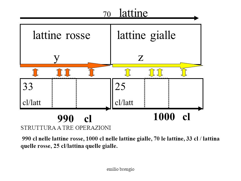 lattine rosse y lattine gialle z 33 25 1000 cl 990 cl 70 lattine