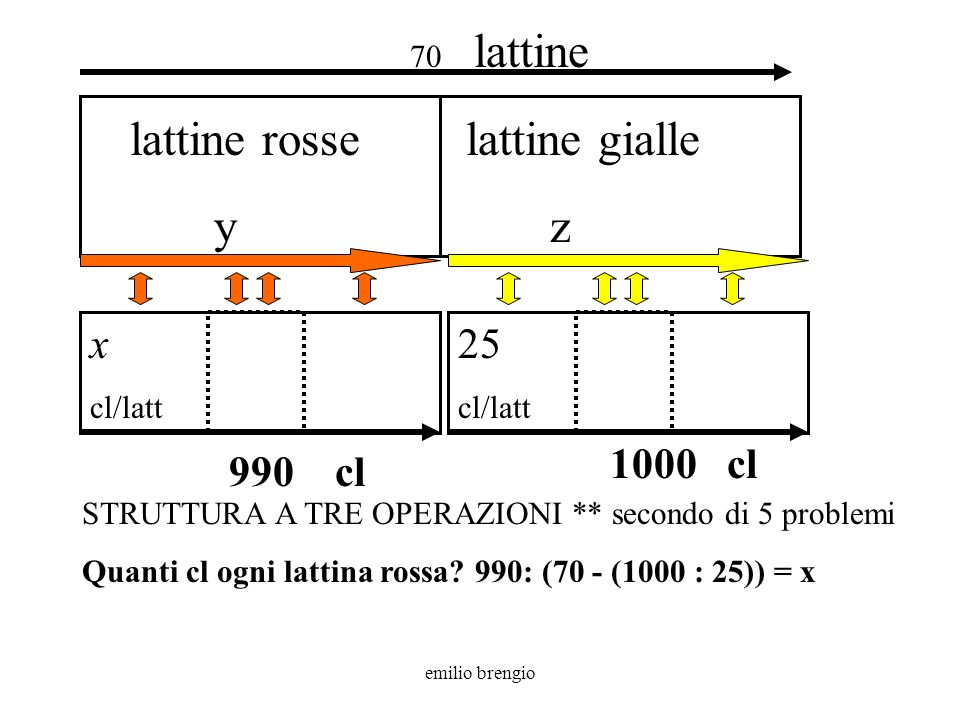 lattine rosse y lattine gialle z x cl 990 cl 70 lattine