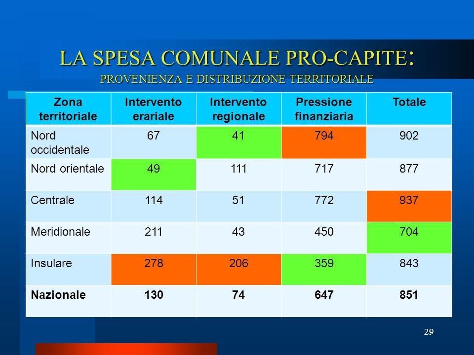 LA SPESA COMUNALE PRO-CAPITE: PROVENIENZA E DISTRIBUZIONE TERRITORIALE