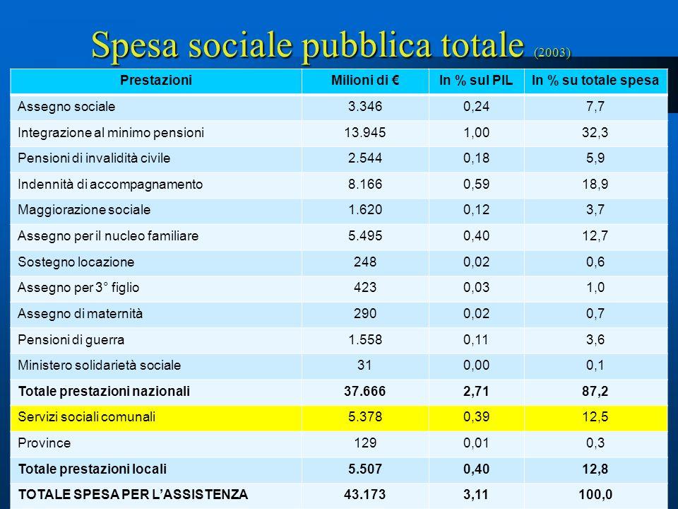 Spesa sociale pubblica totale (2003)