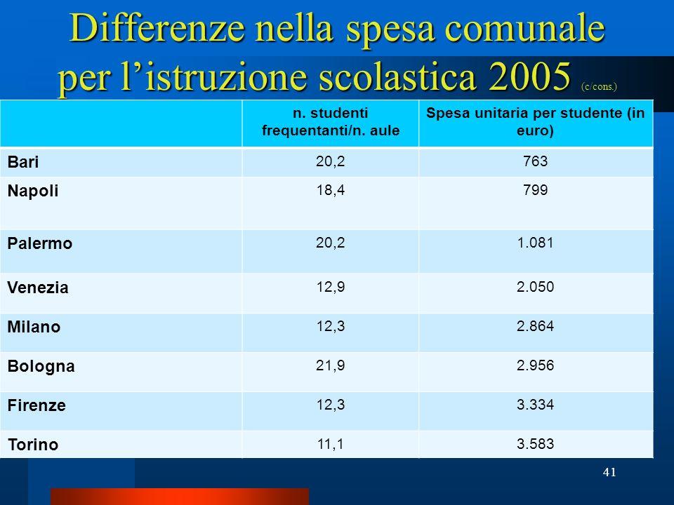 n. studenti frequentanti/n. aule Spesa unitaria per studente (in euro)