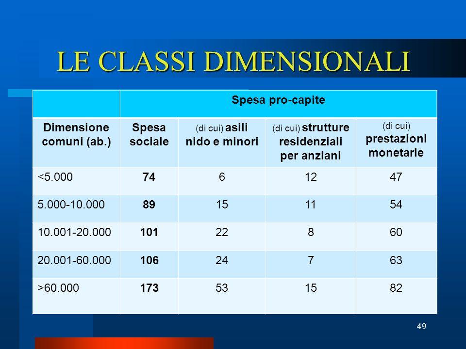 LE CLASSI DIMENSIONALI