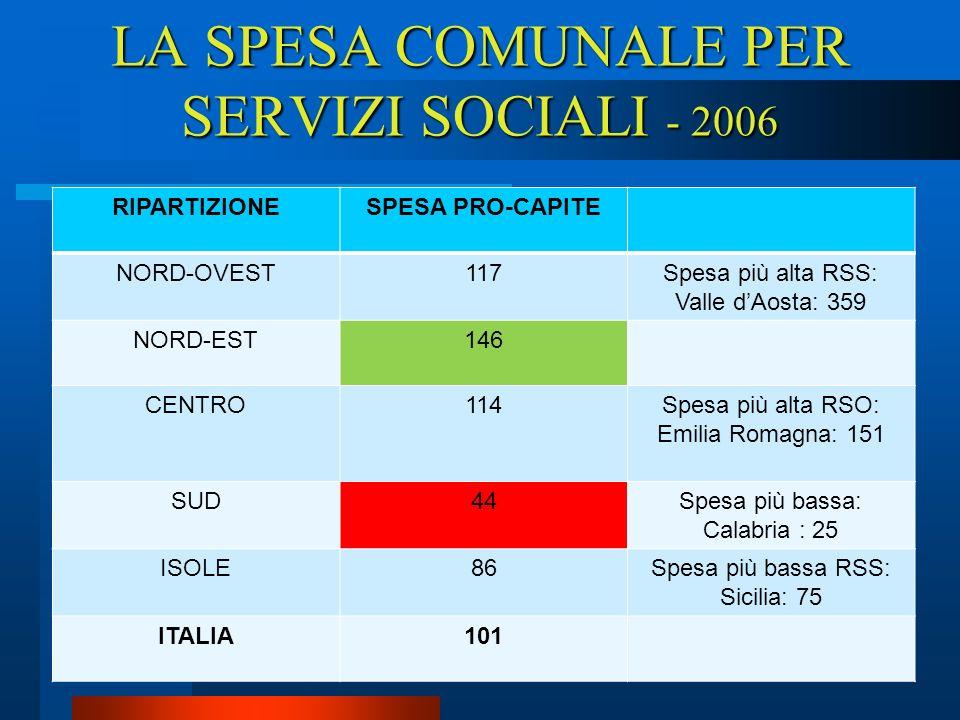 LA SPESA COMUNALE PER SERVIZI SOCIALI - 2006