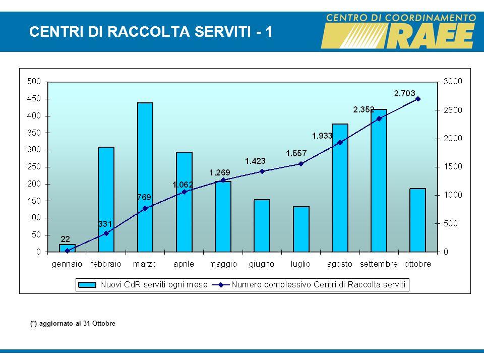 CENTRI DI RACCOLTA SERVITI - 1