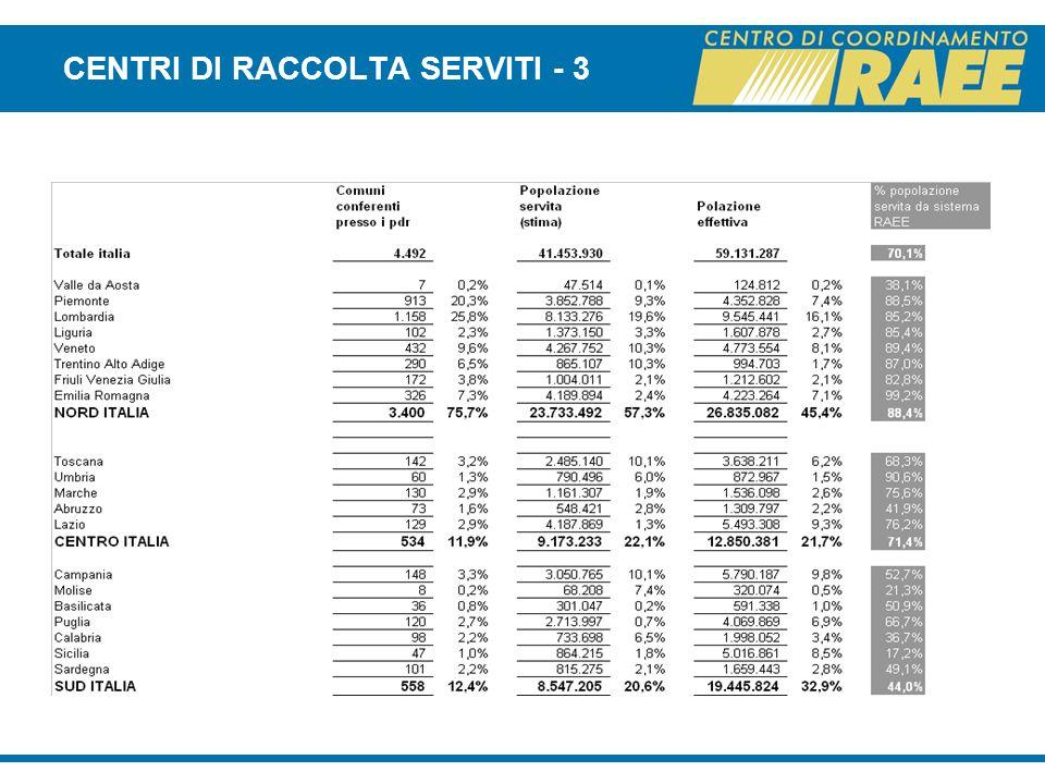 CENTRI DI RACCOLTA SERVITI - 3