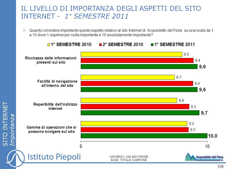 IL LIVELLO DI IMPORTANZA DEGLI ASPETTI DEL SITO INTERNET - 1° SEMESTRE 2011