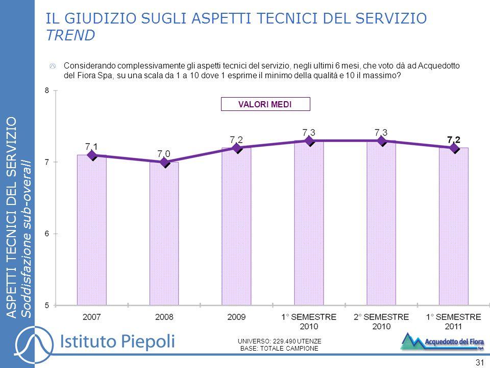 IL GIUDIZIO SUGLI ASPETTI TECNICI DEL SERVIZIO TREND