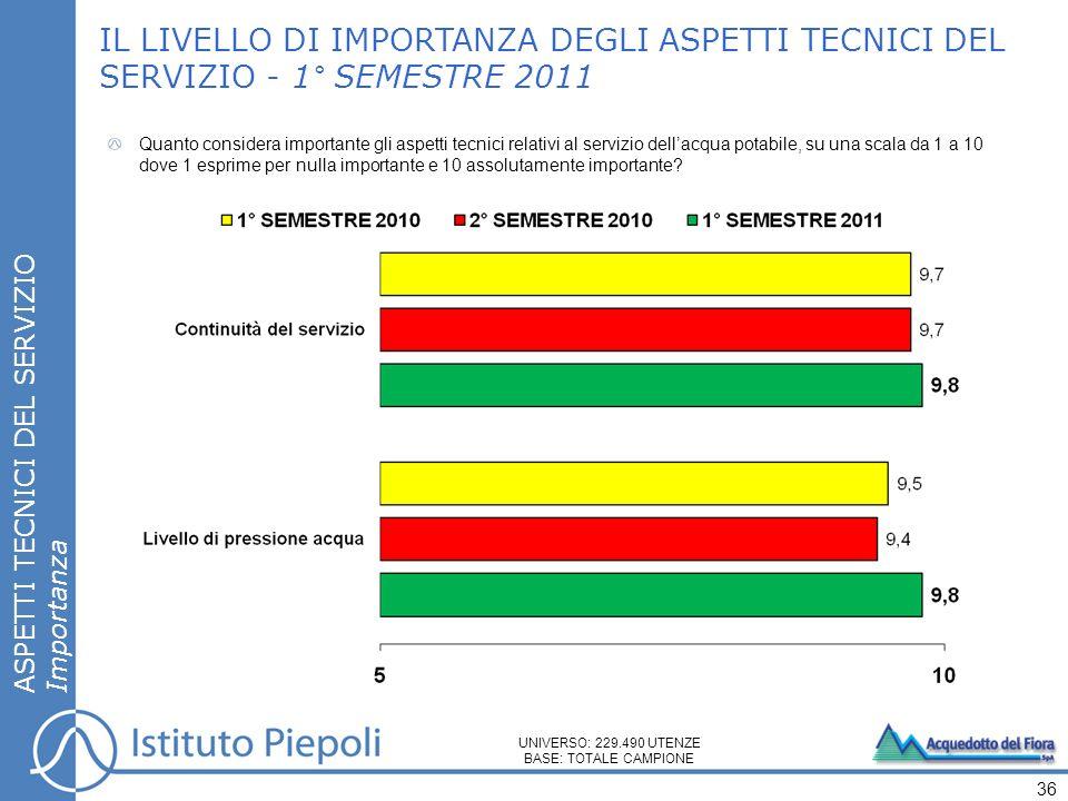 IL LIVELLO DI IMPORTANZA DEGLI ASPETTI TECNICI DEL SERVIZIO - 1° SEMESTRE 2011