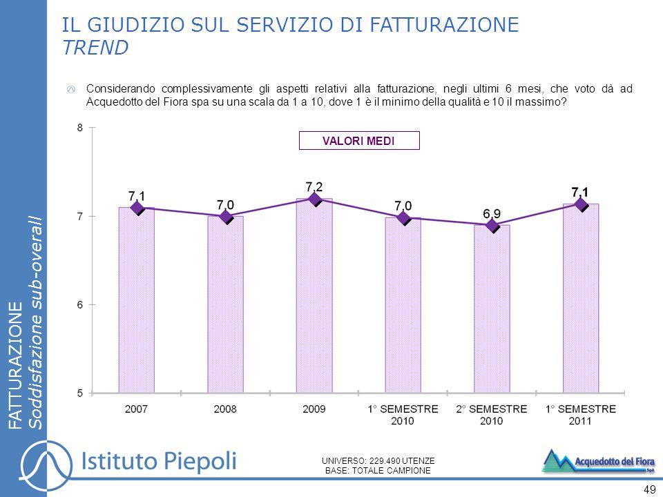 IL GIUDIZIO SUL SERVIZIO DI FATTURAZIONE TREND