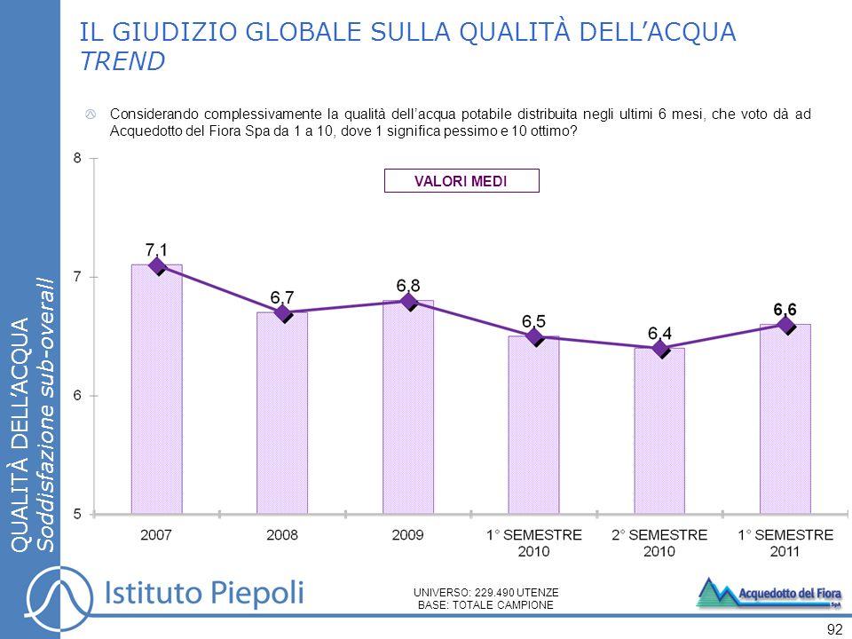 IL GIUDIZIO GLOBALE SULLA QUALITÀ DELL'ACQUA TREND