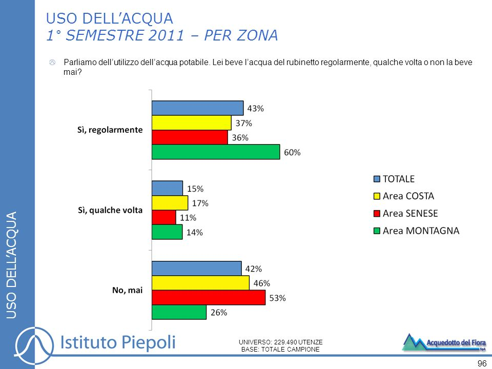 USO DELL'ACQUA 1° SEMESTRE 2011 – PER ZONA