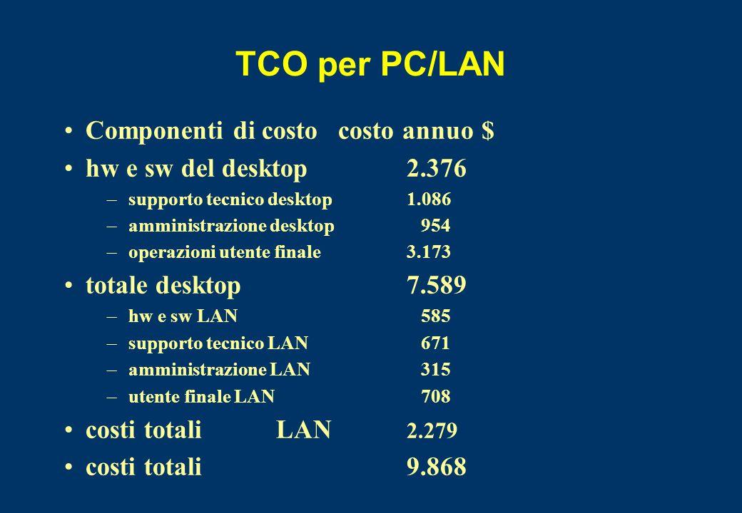 TCO per PC/LAN Componenti di costo costo annuo $