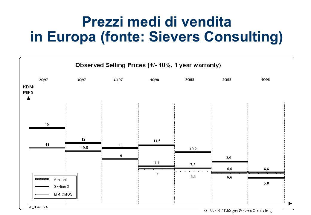 Prezzi medi di vendita in Europa (fonte: Sievers Consulting)