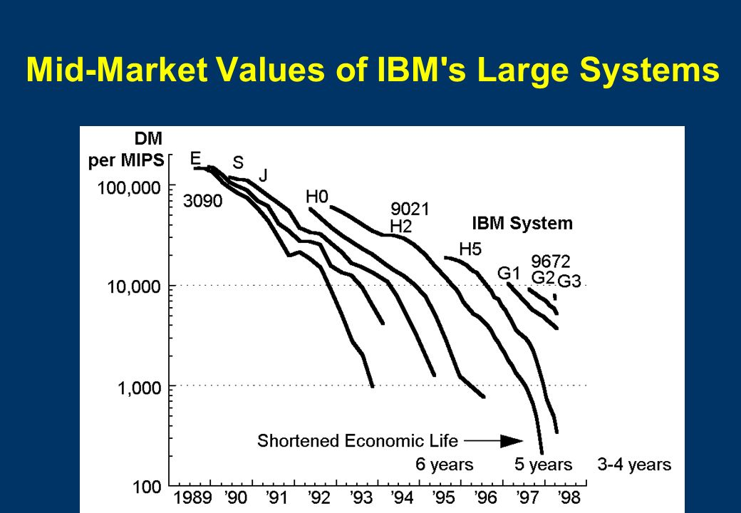 Mid-Market Values of IBM s Large Systems