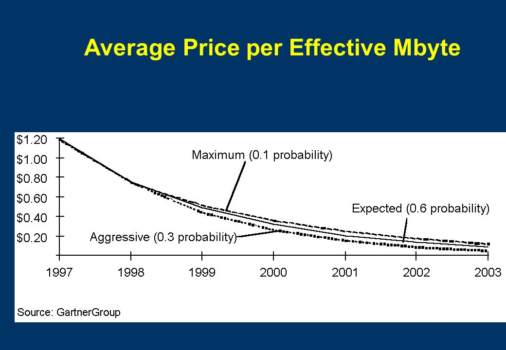 Average Price per Effective Mbyte