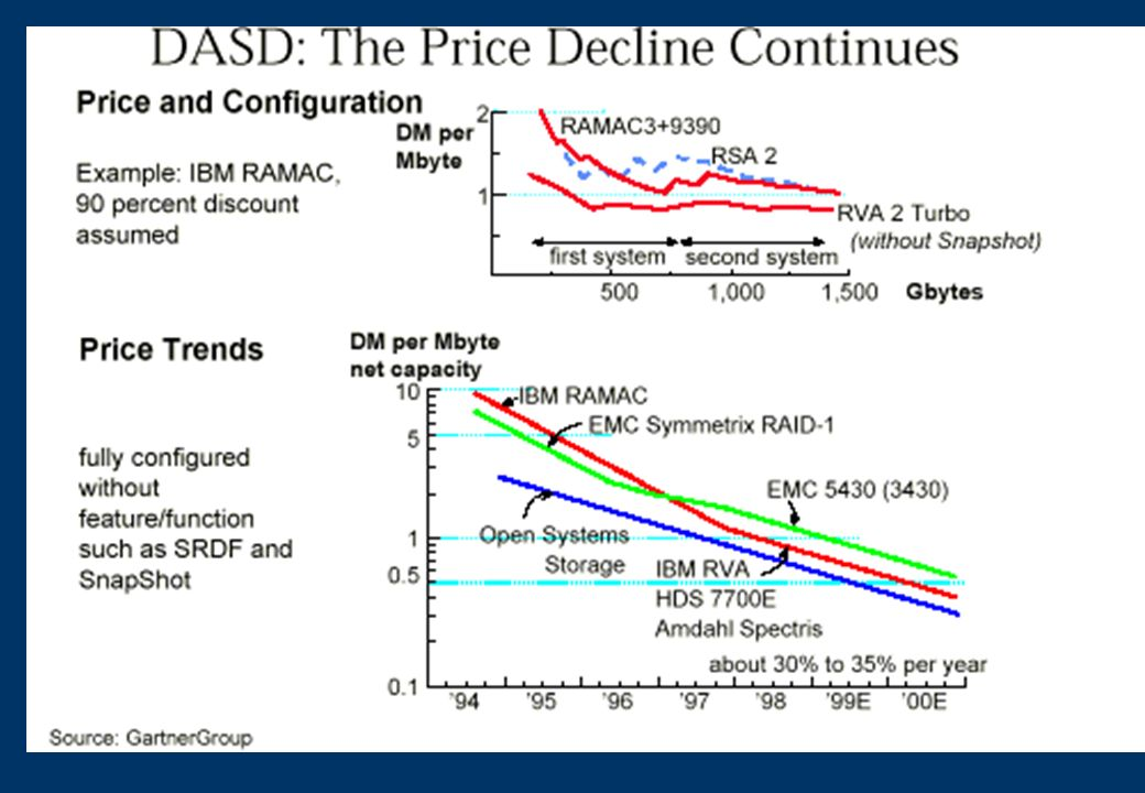 Enterprises should not expect the same average selling price (ASP) for minimal-capacity DASD subsystems or DASD subsystems configured for raw performance, as the controller function represents a major portion of the total cost of the configuration
