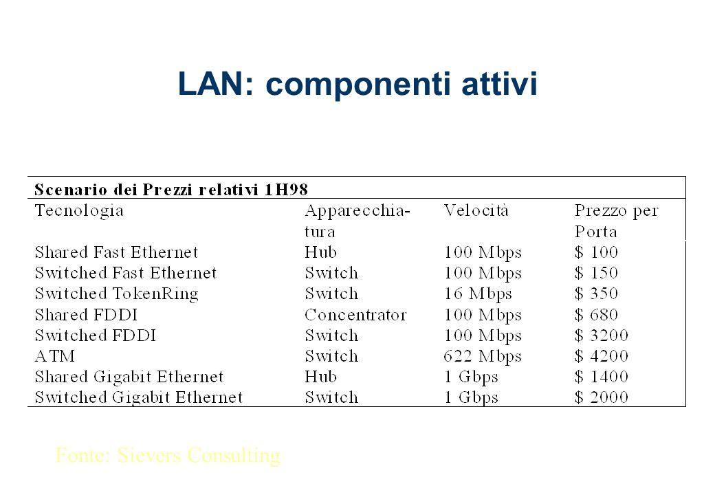 LAN: componenti attivi