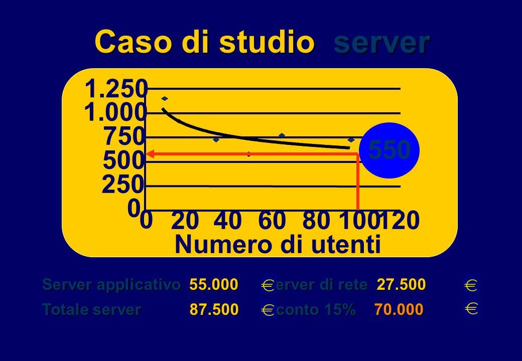 Caso di studio server 550 1.250 1.000 750 500 250 Numero di utenti 20