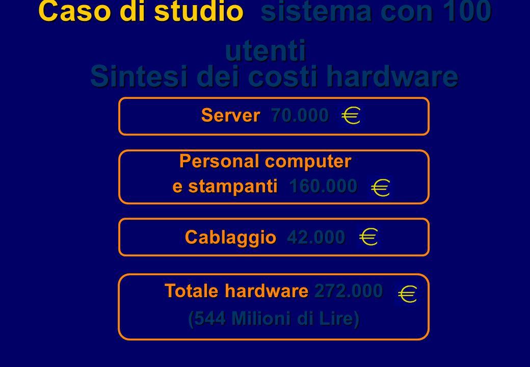 Caso di studio sistema con 100 utenti