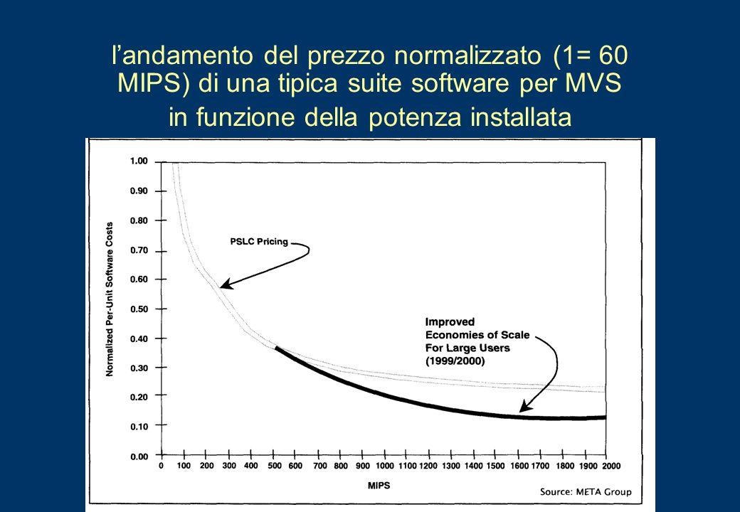 l'andamento del prezzo normalizzato (1= 60 MIPS) di una tipica suite software per MVS in funzione della potenza installata