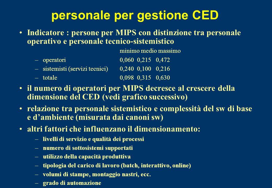 personale per gestione CED