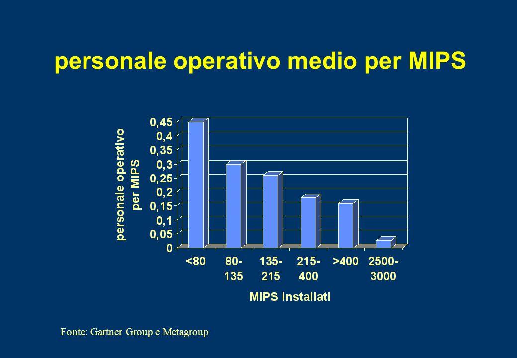 personale operativo medio per MIPS