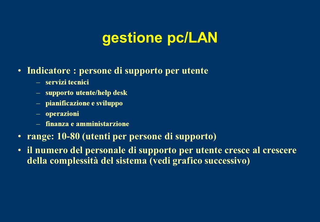 gestione pc/LAN Indicatore : persone di supporto per utente
