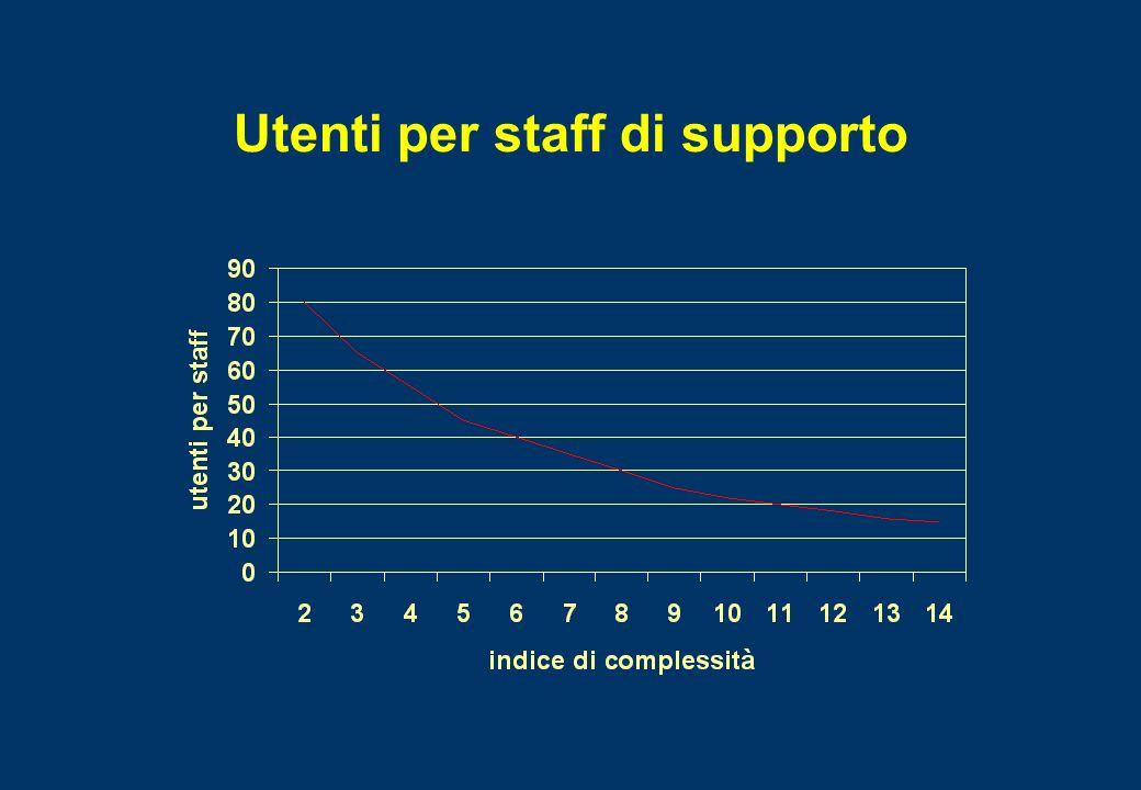 Utenti per staff di supporto