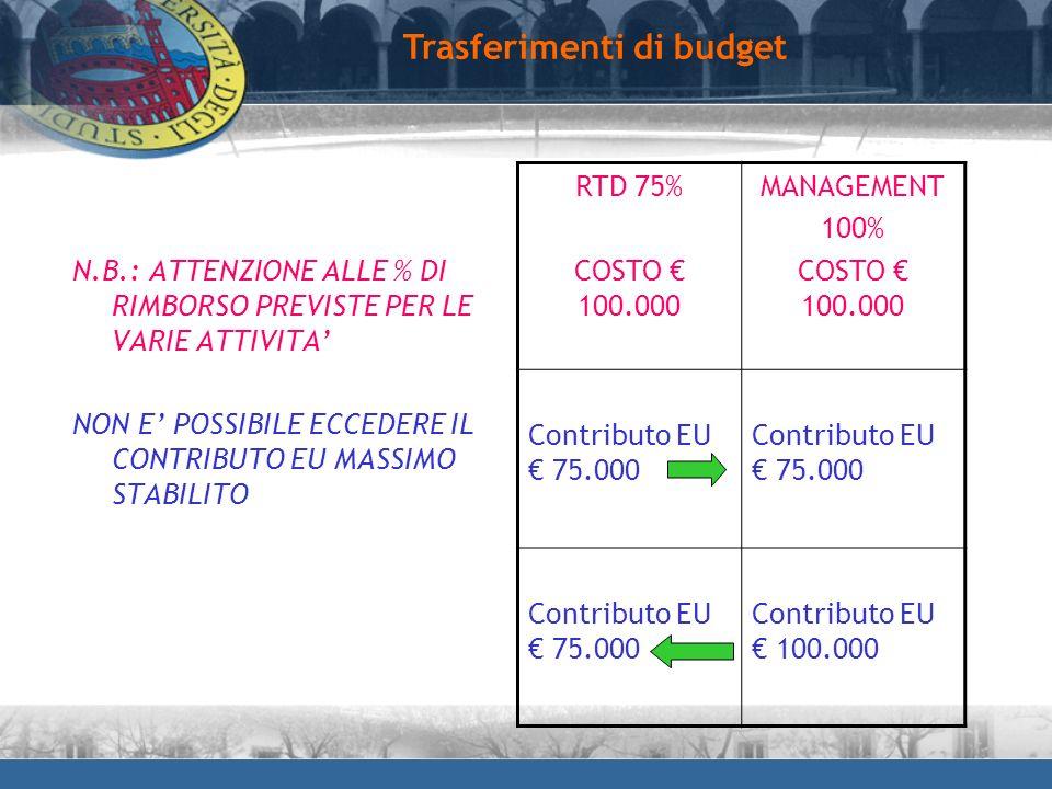 Trasferimenti di budget