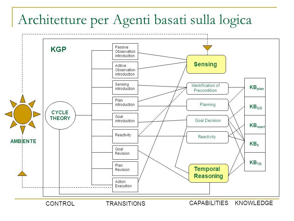 Architetture per Agenti basati sulla logica