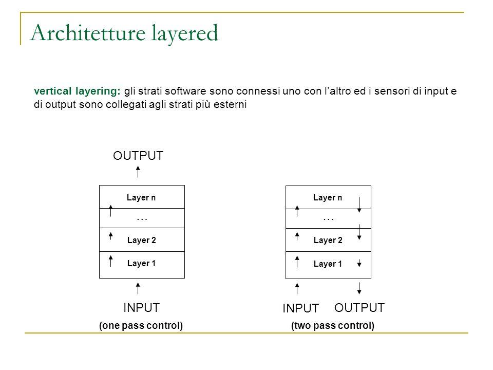 Architetture layered OUTPUT … … INPUT INPUT OUTPUT