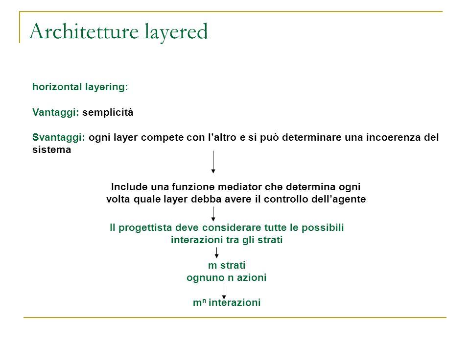 Architetture layered horizontal layering: Vantaggi: semplicità